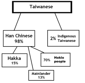 An approximate, incomplete breakdown of the various ethnic groups on Taiwan. Click for larger image.
